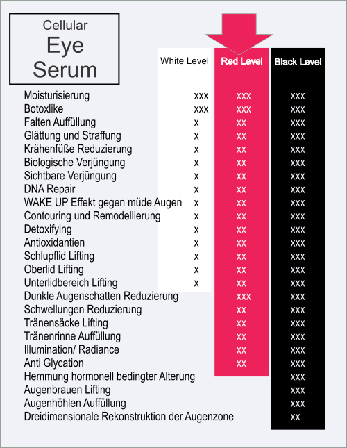 Wirktabelle Black Level Augenserum Anti Aging